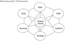 Organization Development Models - McKinsey 7S