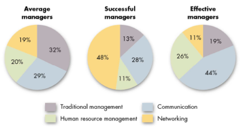 Successful Managers Don't Do What Effective Managers Do?